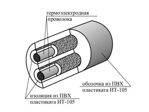 Компенсационные провода и кабели