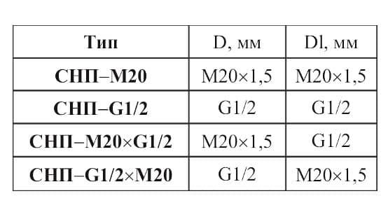 фото таблицы типоразмеров соединения СНП - Энергоприбор