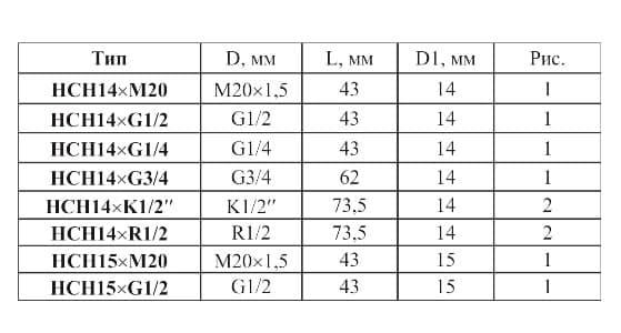 фото таблицы типоразмеров соединения НСН - Энергоприбор