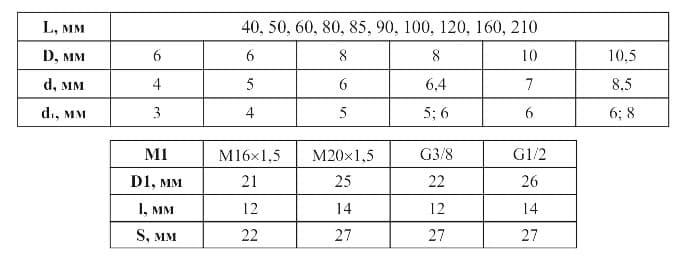 фото конструктивных исполнений гильз 0020 и 0021 - Энергоприбор